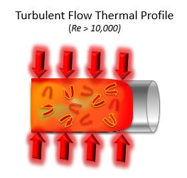 Turbulent flow graphic