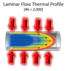 laminar flow graphic